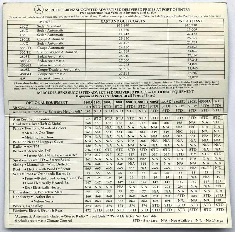 1979-Mercedes-Prices-MSRP-Mercedes-Market